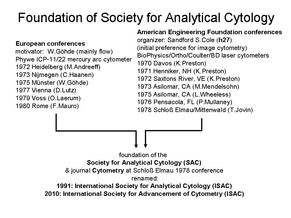 Foundation of the Society Analytical Cytology (SAC)